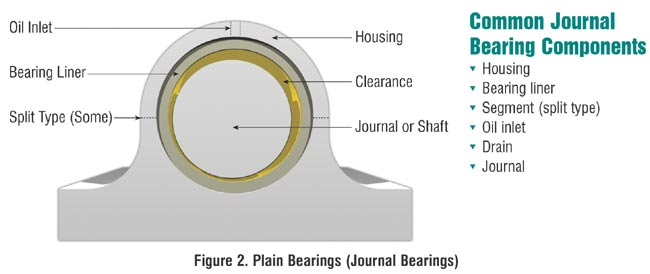 Sleeve bearing lubrication common sleeve bearing components ccuart Gallery