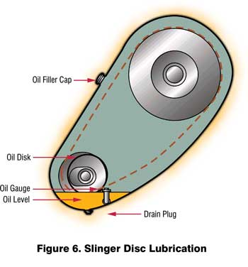 Slinger Disc Lubrication