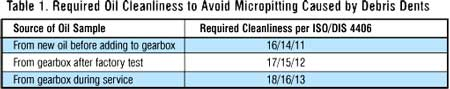 Required Oil Cleanliness to Avoid Micropitting