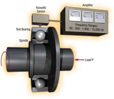 Principle of Solid-borne Sound Measurement