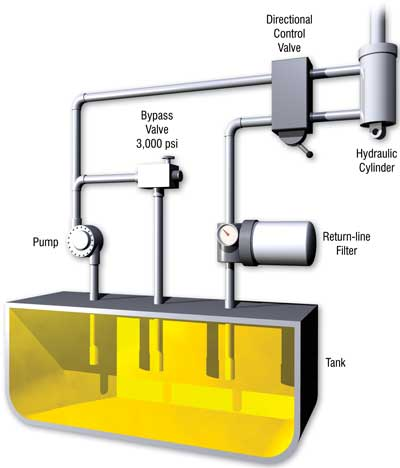 Hydraulic System Lines, Fittings and Components