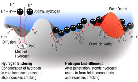 Hydrogen-induced Embrittlement