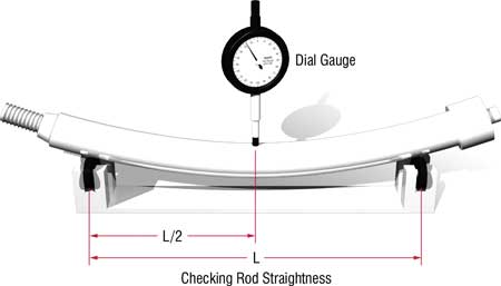 Checking Piston Rod Straightness