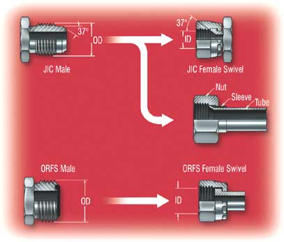 Sae 30 Oil >> Selecting Hydraulic Connectors for Leak-free Hydraulic Plumbing