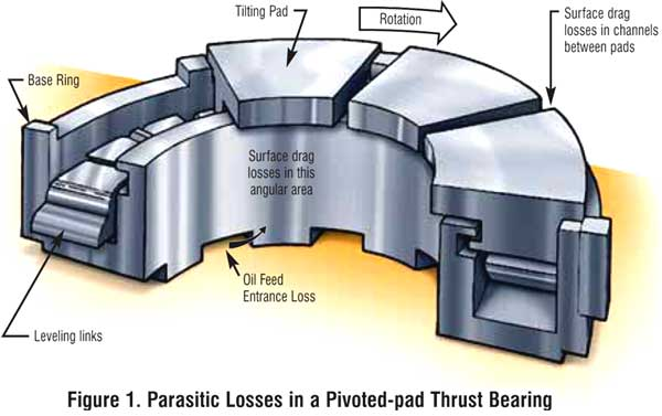 Parasitic Losses in a Pivoted-pad Thrust Bearing