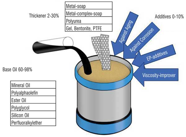 Lubricating Grease for Rolling Element Bearings