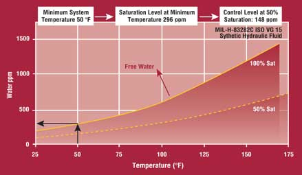 Water Contamination in Hydraulic and Lube Systems