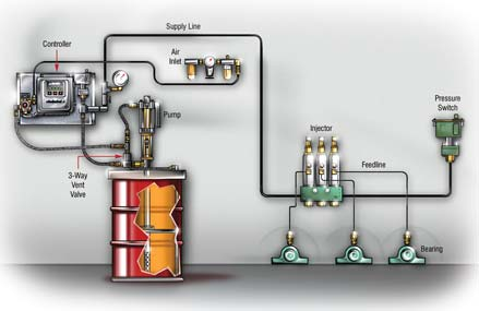 China Centralized Lubrication System