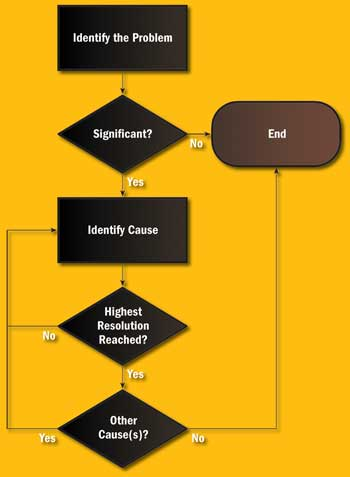 Failure Assessment Process Flow Model
