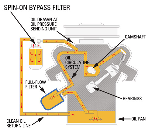 engine oil diagram understanding engine oil bypass filtration motor oil diagram understanding engine oil bypass filtration