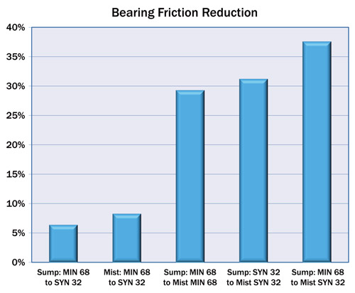 Pump Bearing Friction Reduction