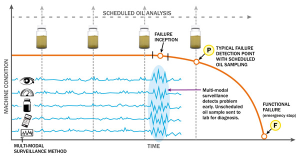Using 'Unscheduled' Oil Analysis for Early Predictive Maintenance