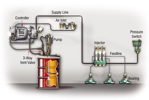 Improve System Reliability With Lubricant Flow Confirmation