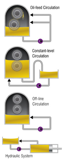 Add Oil Circulation to Gear and Bearing Sumps for Greater