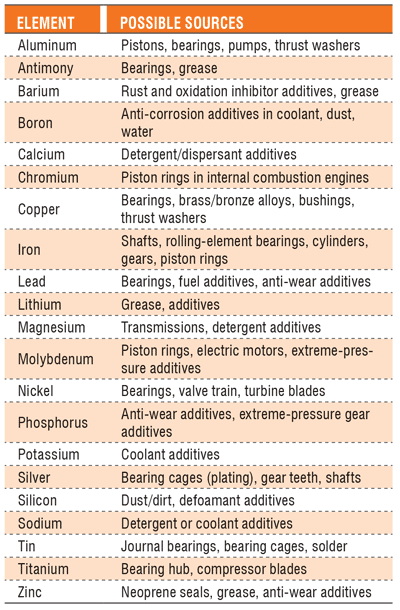 Sources of Elements in Oil Analysis