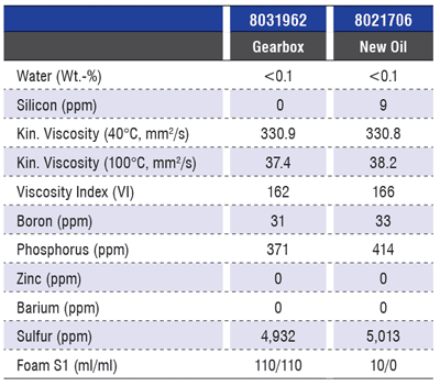 Table 6. Oil analysis results of a sample from a filled gearbox