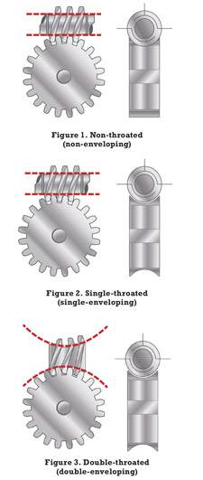 The Right Way to Lubricate Worm Gears