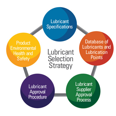 Selecting Lubricants Based on Specifications