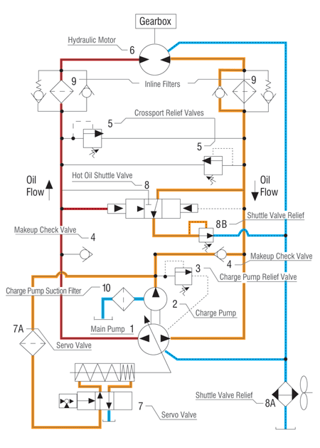 Troubleshooting Hydrostatic Systems on crane motor wiring diagram