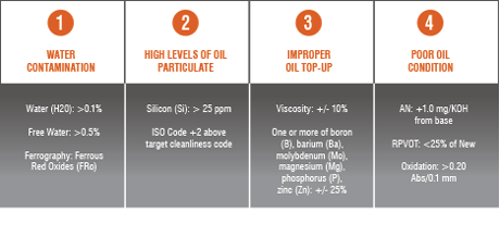 how to read oil analysis