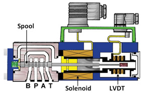 Troubleshooting hydraulic proportional valves for How motor operated valve works
