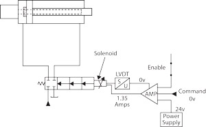 Troubleshooting Hydraulic Proportional Valves