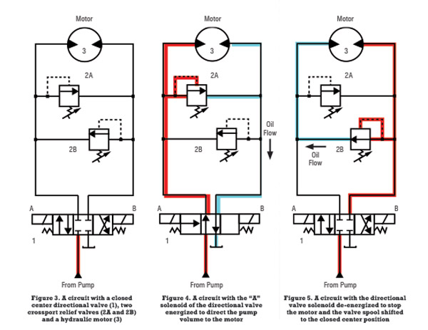 3 Ways to Reduce Hydraulic Shock Two Way Hydraulic Solenoid Coil Wiring Diagram on hydraulic spool valve diagram, hydraulic pump wiring diagram, hydraulic system diagram, hydraulic schematic symbols, hydraulic motor wiring diagram, hydraulic trim pump wiring,