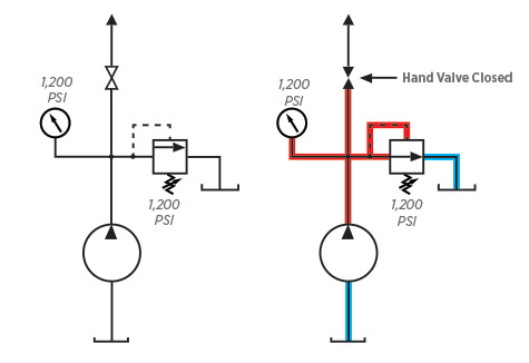 Troubleshooting Hydraulic Pumps on