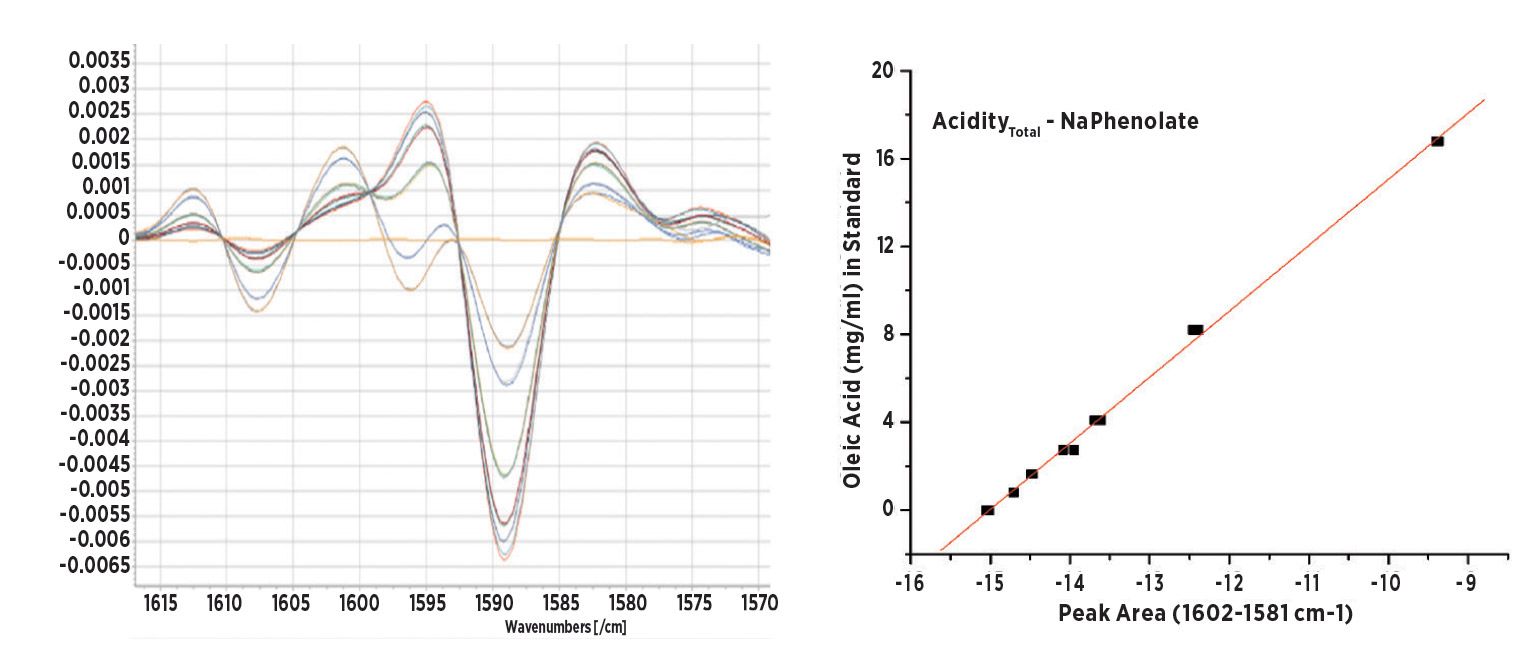 2nd derivative spectra of NaPhenolate and its plotted absorbance response to added oleic acid i the calibration standards. Range ~ 0-4 AN, SD < ±0.10 AN.
