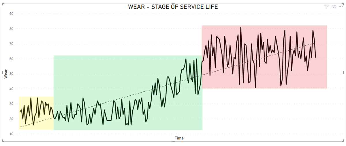 Iron (Fe) wear values from a set of samples of 63 gearboxes.