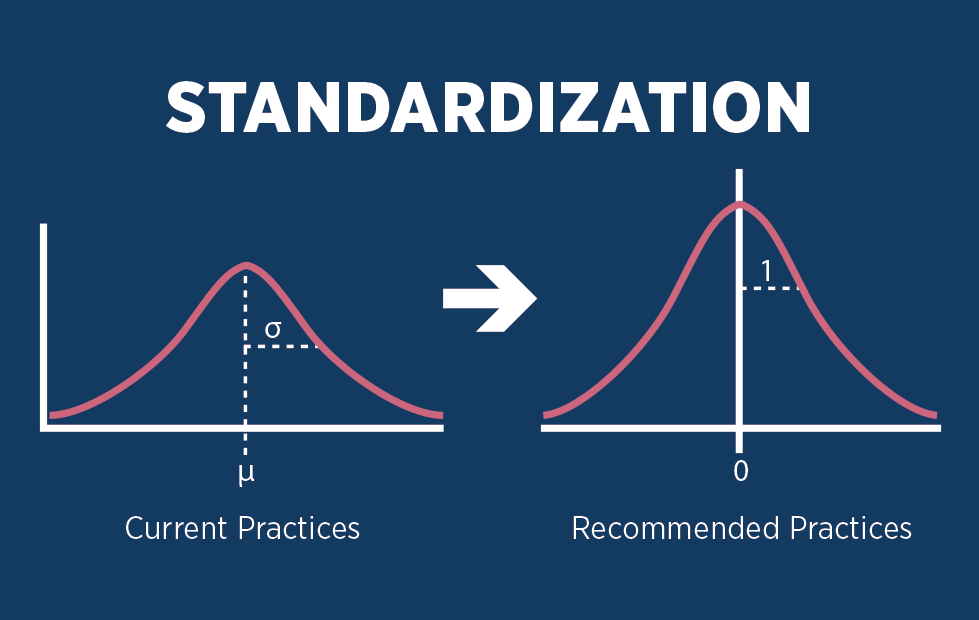 """A dark blue background with the word """"Standardization"""" written in bold, white letters. Bellow this word are two graphs. The graph on the left features a bell curve and is labeled """"Current Practices."""" The graph on the right features a taller bell curve and is labeled """"Recommended Practices."""" An arrow points from the graph on the left to the graph on the right."""