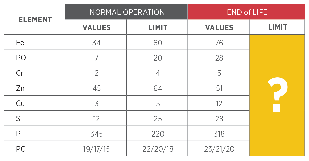 Oil analysis values of gearboxes.