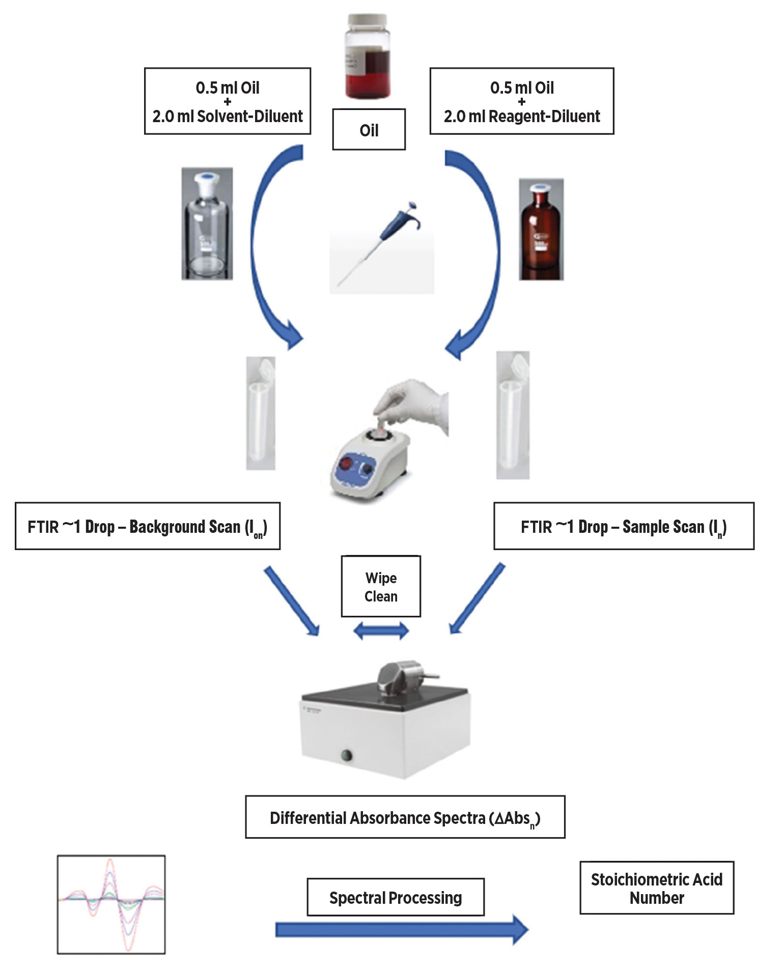 Basic analytical protocol used the paired-split sample calibration and analysis