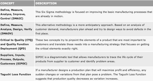 A plain English guide to modern manufacturing methods