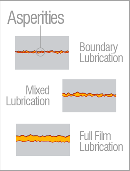 Lubrication Types